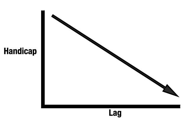 Handicap to lag relationship